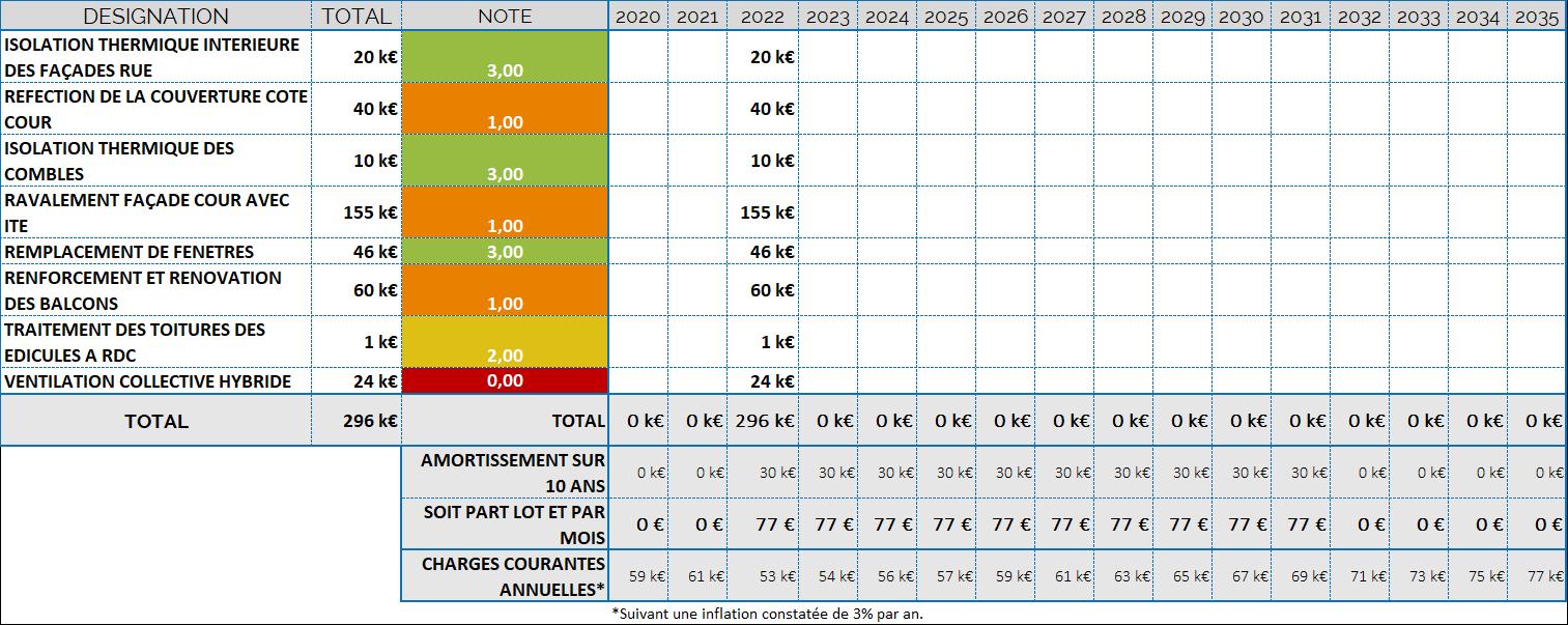 Exemple de plan de travaux DTG-Audit Global